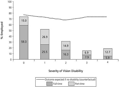 Employment (Full-Time or Part-Time), by Level of Vision Disability