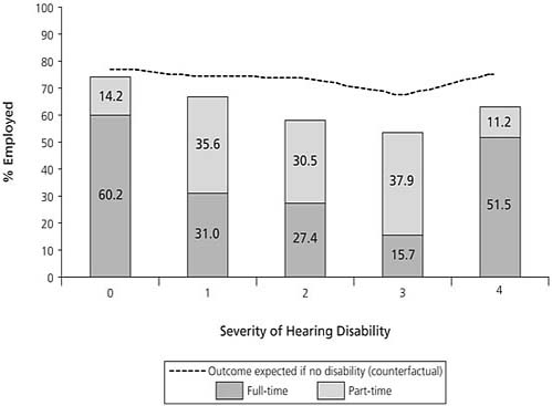 Employment (Full-Time or Part-Time), by Level of Hearing Disability
