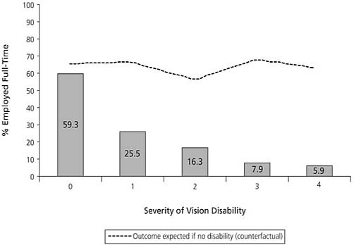 Full-Time Employment, by Level of Vision Disability