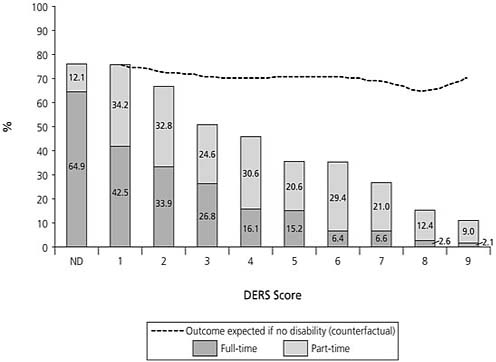 Disability-Related Exclusion Risk Score (DERS) and Employment Levels