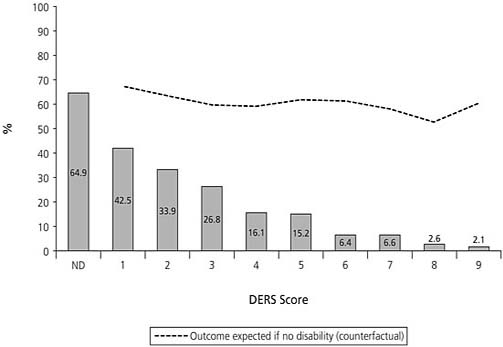 Disability-Related Exclusion Risk Score (DERS) and Full-Time Employment Levels