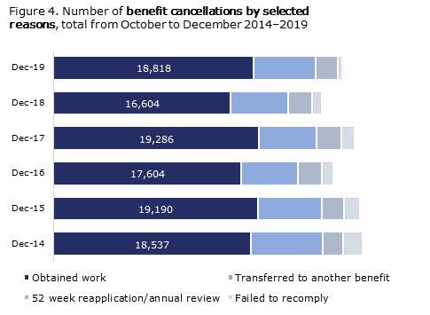 Benefit cancellations by reason