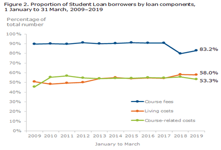 Student Loan borrowers by loan component