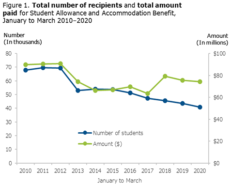 Total number of recipients and total number amount paid for student allowance and accommodation benefit