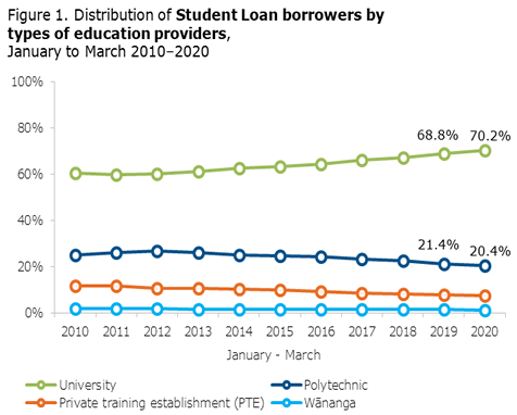 Distribution of SL borrowers by types of education providers