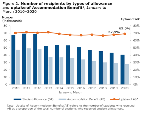 Number of recipients by types of allowance and uptake of Accommodation benefit